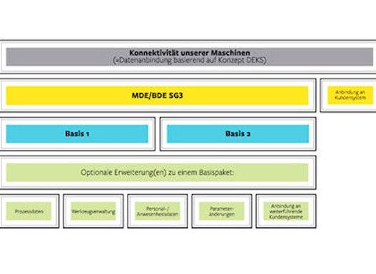 Softwarelösungen - Datenanbindung und vertikale Integration