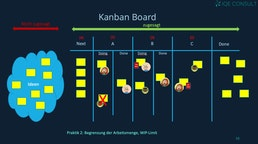 Evolutionäres  Change Management mit Kanban