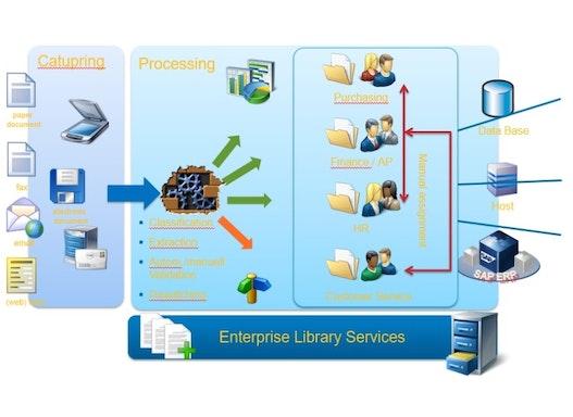 Data Capturing - Digitalisierung und Verwertung von Dokumenten