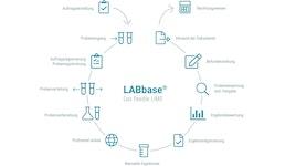 LIMS LABbase Grenzwertverwaltung