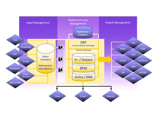 Input- / Output-Management