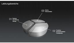 Möbel-Lösungen: Service - Dokumentation