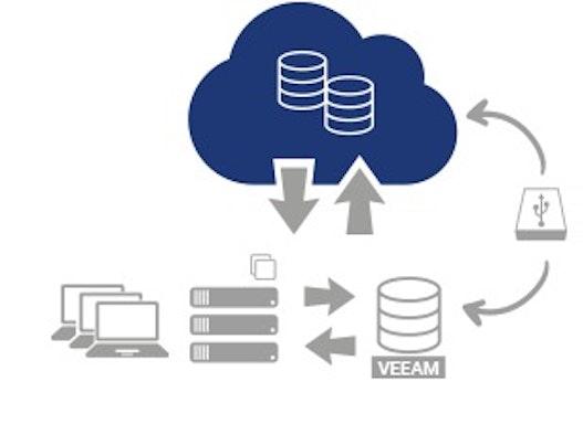 Veeam Cloud Connect Backup
