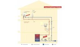 Zeitgesteuerte Zirkulation mit Pumpe für Ein- und Zweifamilienhäuser