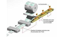 Vollautomatisches hochdynamisches Eintaktsystem, Variante Schlauchbeutelmaschine